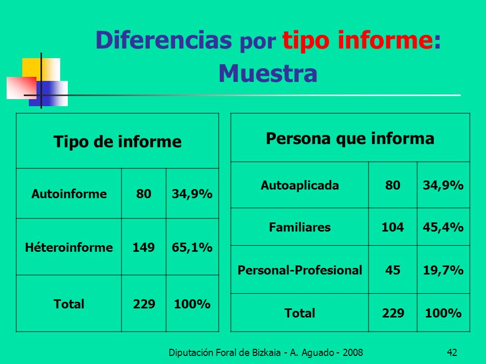 Diferencias por tipo informe: Muestra