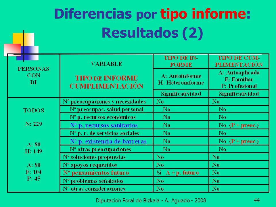Diferencias por tipo informe: Resultados (2)