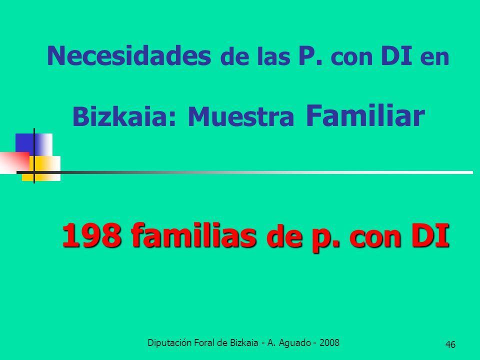 Necesidades de las P. con DI en Bizkaia: Muestra Familiar
