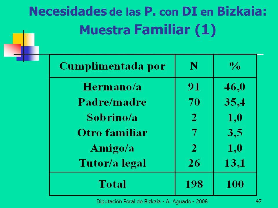 Necesidades de las P. con DI en Bizkaia: Muestra Familiar (1)