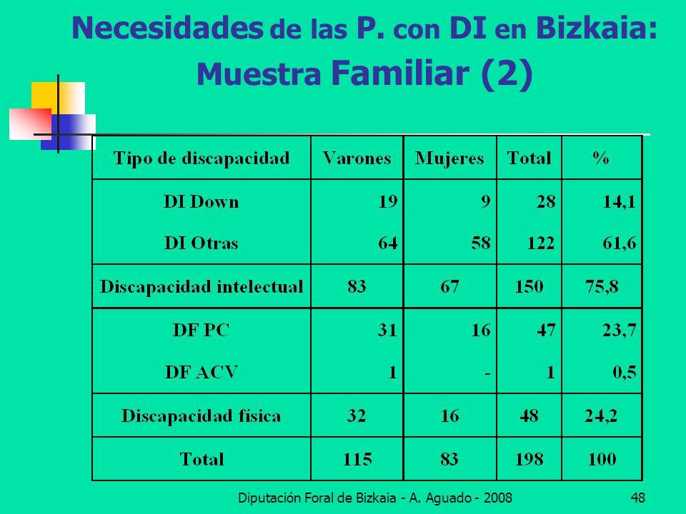 Necesidades de las P. con DI en Bizkaia: Muestra Familiar (2)