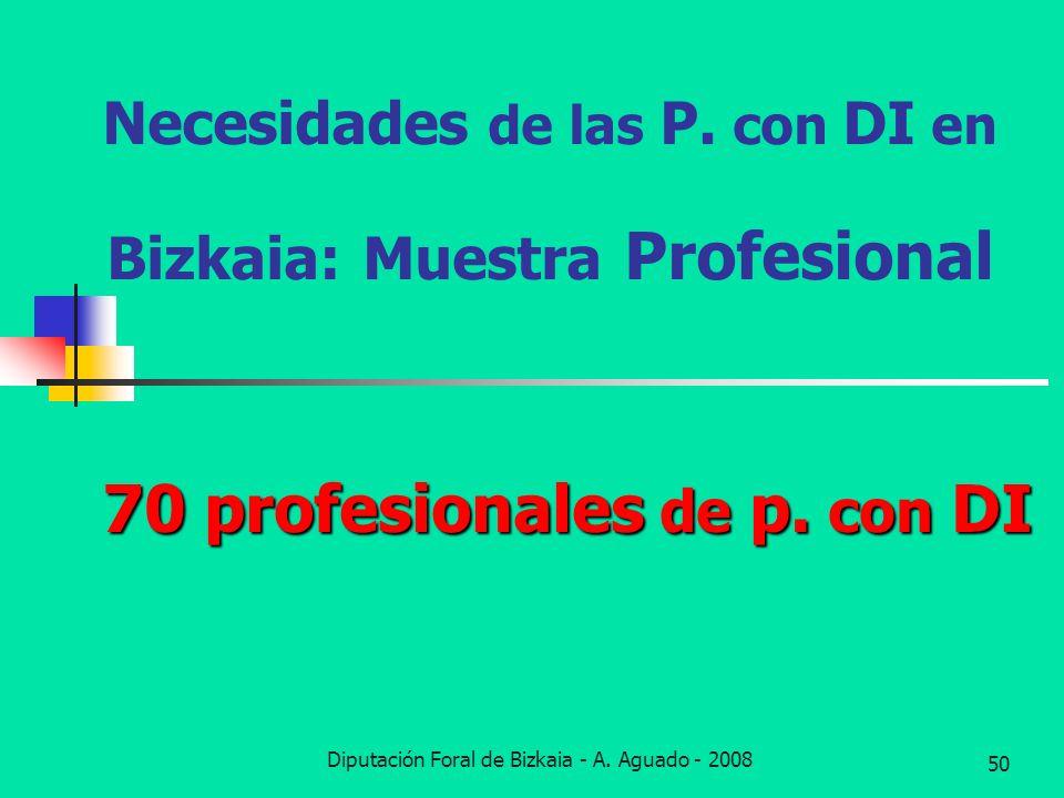 Necesidades de las P. con DI en Bizkaia: Muestra Profesional