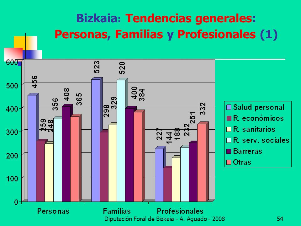 Bizkaia: Tendencias generales: Personas, Familias y Profesionales (1)