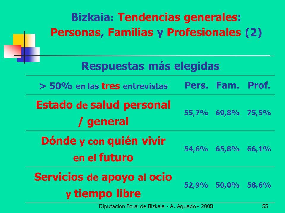 Bizkaia: Tendencias generales: Personas, Familias y Profesionales (2)