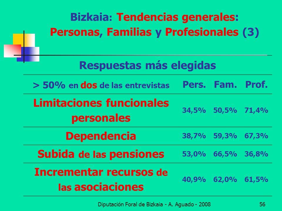 Bizkaia: Tendencias generales: Personas, Familias y Profesionales (3)