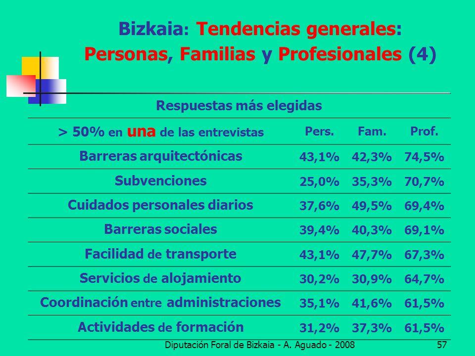 Bizkaia: Tendencias generales: Personas, Familias y Profesionales (4)