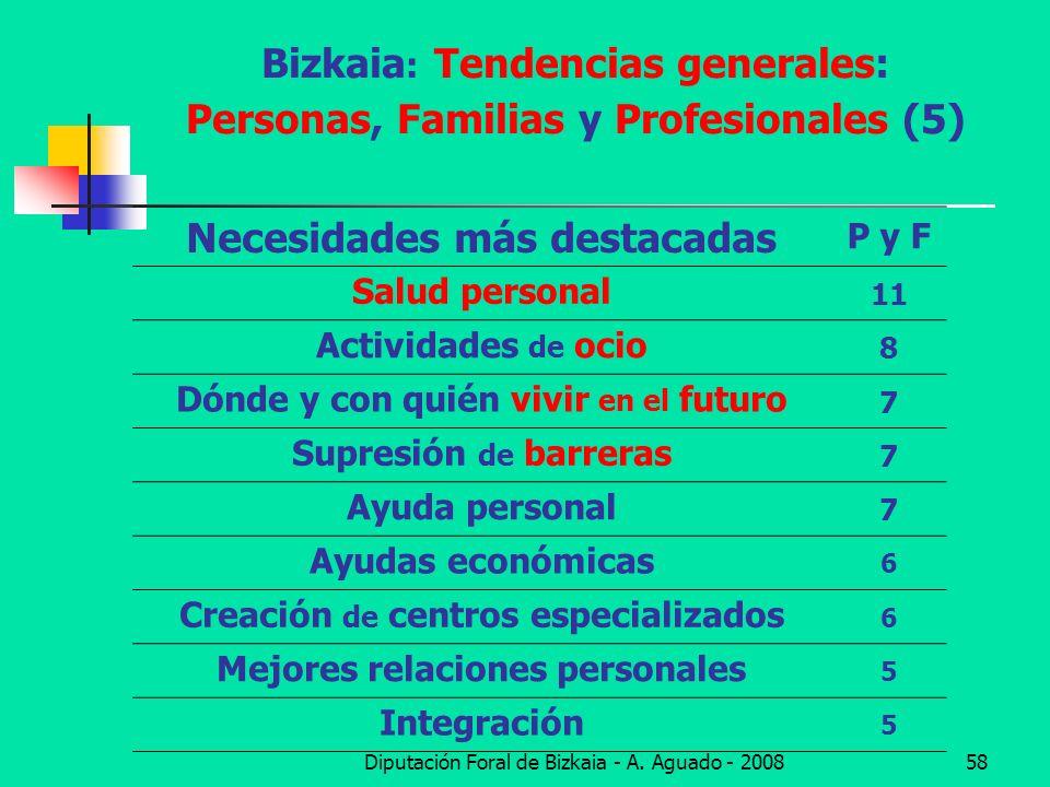 Bizkaia: Tendencias generales: Personas, Familias y Profesionales (5)