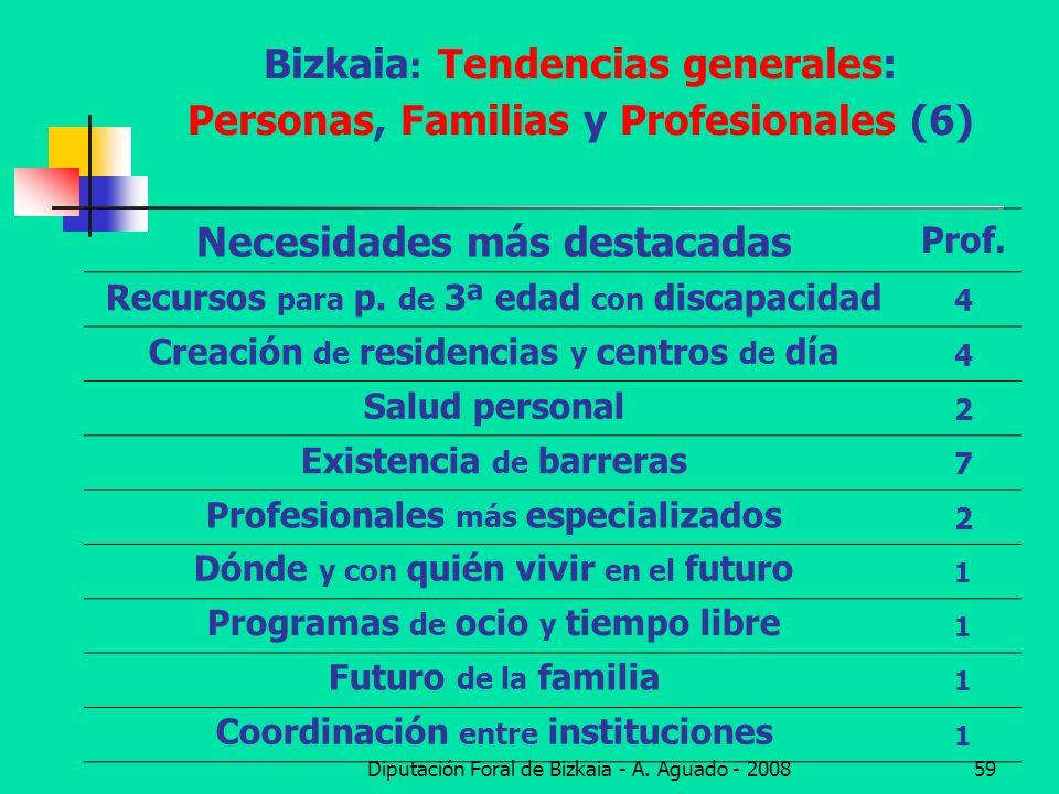 Bizkaia: Tendencias generales: Personas, Familias y Profesionales (6)