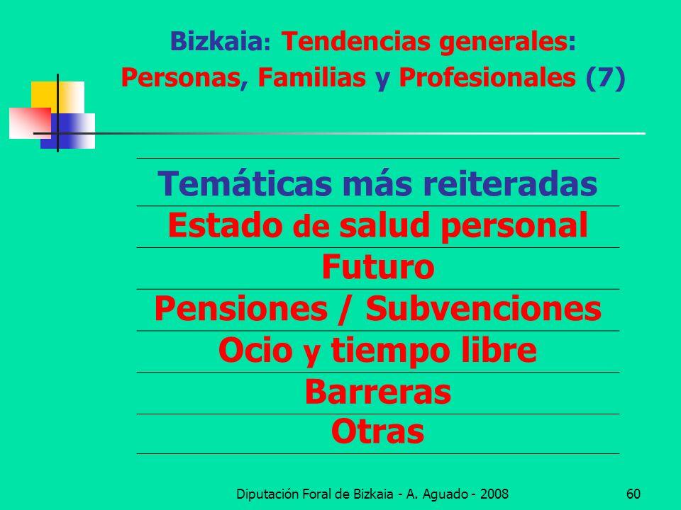 Bizkaia: Tendencias generales: Personas, Familias y Profesionales (7)