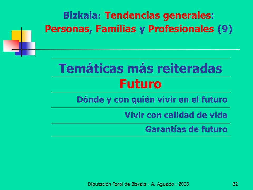 Bizkaia: Tendencias generales: Personas, Familias y Profesionales (9)