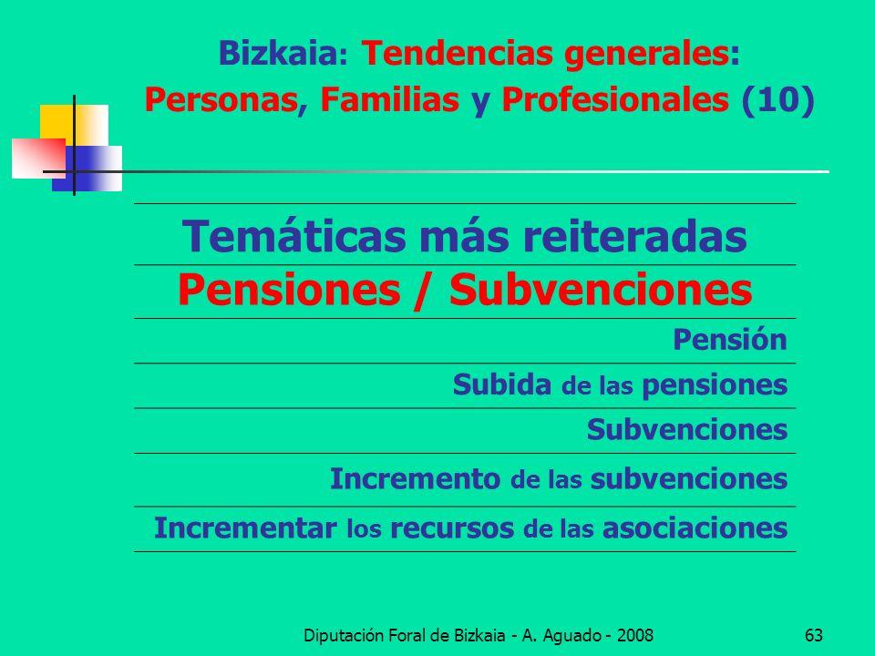 Bizkaia: Tendencias generales: Personas, Familias y Profesionales (10)