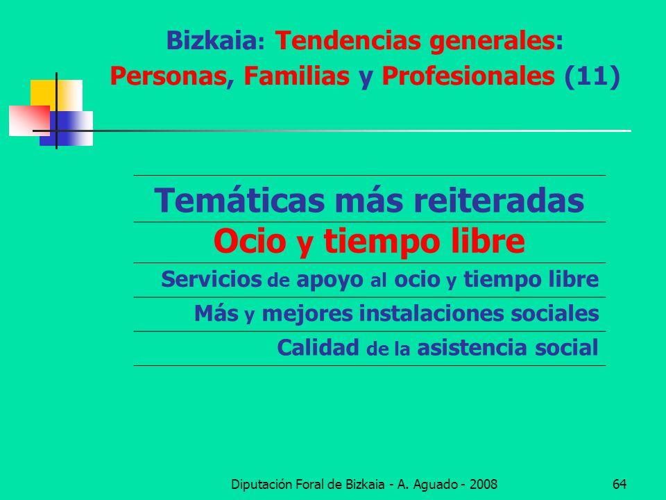 Bizkaia: Tendencias generales: Personas, Familias y Profesionales (11)