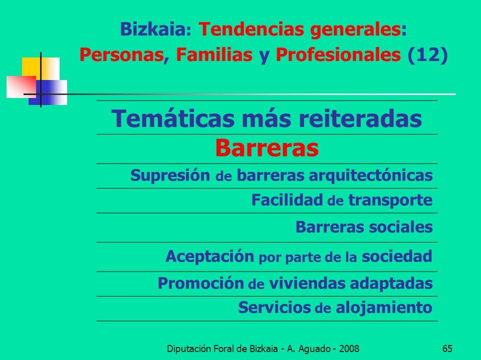 Bizkaia: Tendencias generales: Personas, Familias y Profesionales (12)