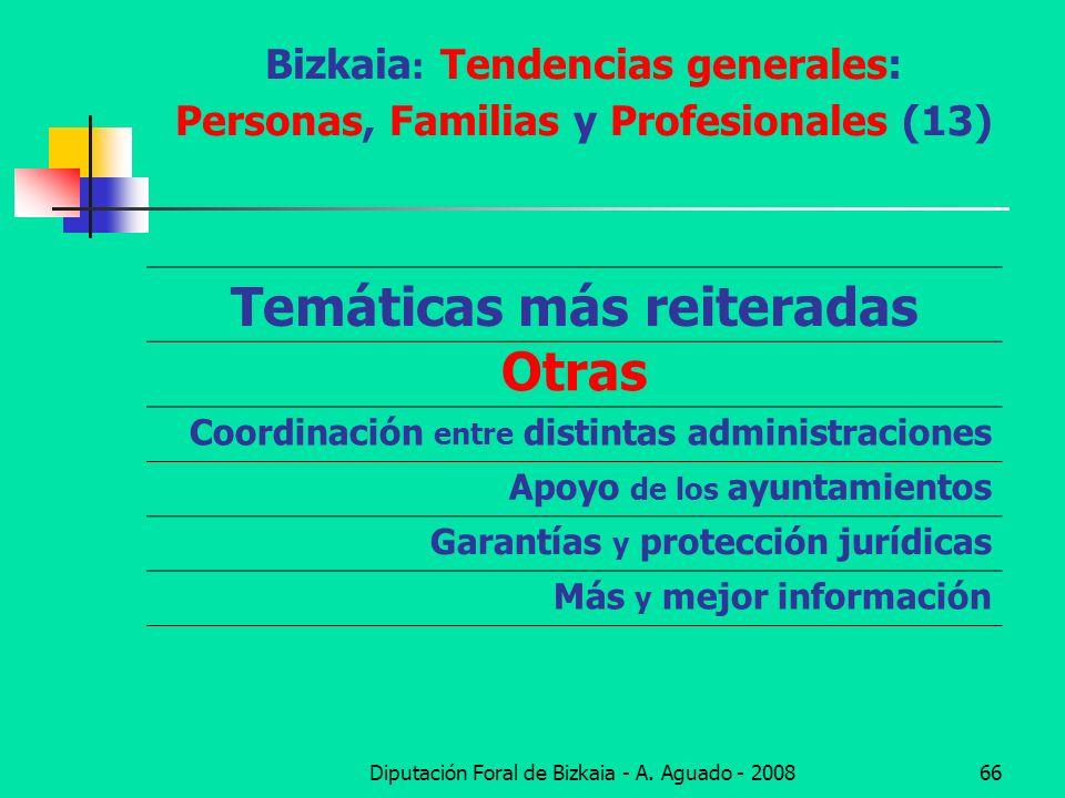 Bizkaia: Tendencias generales: Personas, Familias y Profesionales (13)