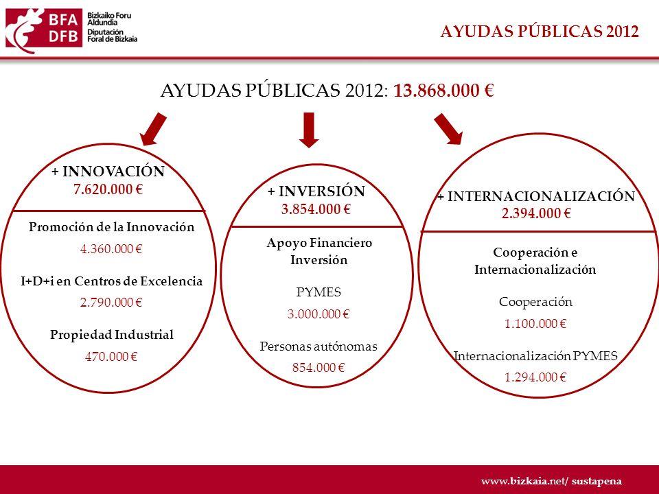 AYUDAS PÚBLICAS 2012: 13.868.000 € AYUDAS PÚBLICAS 2012 + INNOVACIÓN