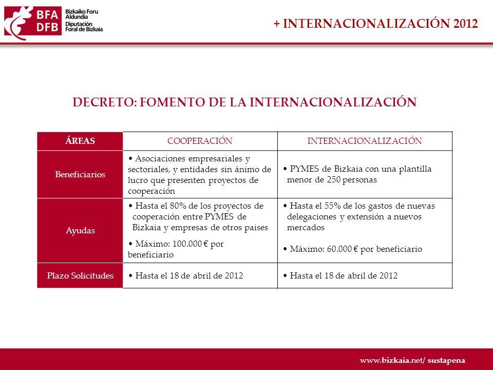 DECRETO: FOMENTO DE LA INTERNACIONALIZACIÓN