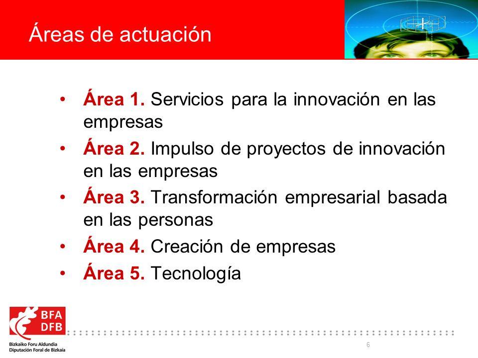 Áreas de actuación Área 1. Servicios para la innovación en las empresas. Área 2. Impulso de proyectos de innovación en las empresas.
