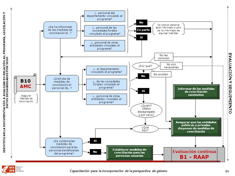 B1 - RAAP B10 AMC Evaluación continua 80 EVALUACIÓN Y SEGUIMIENTO