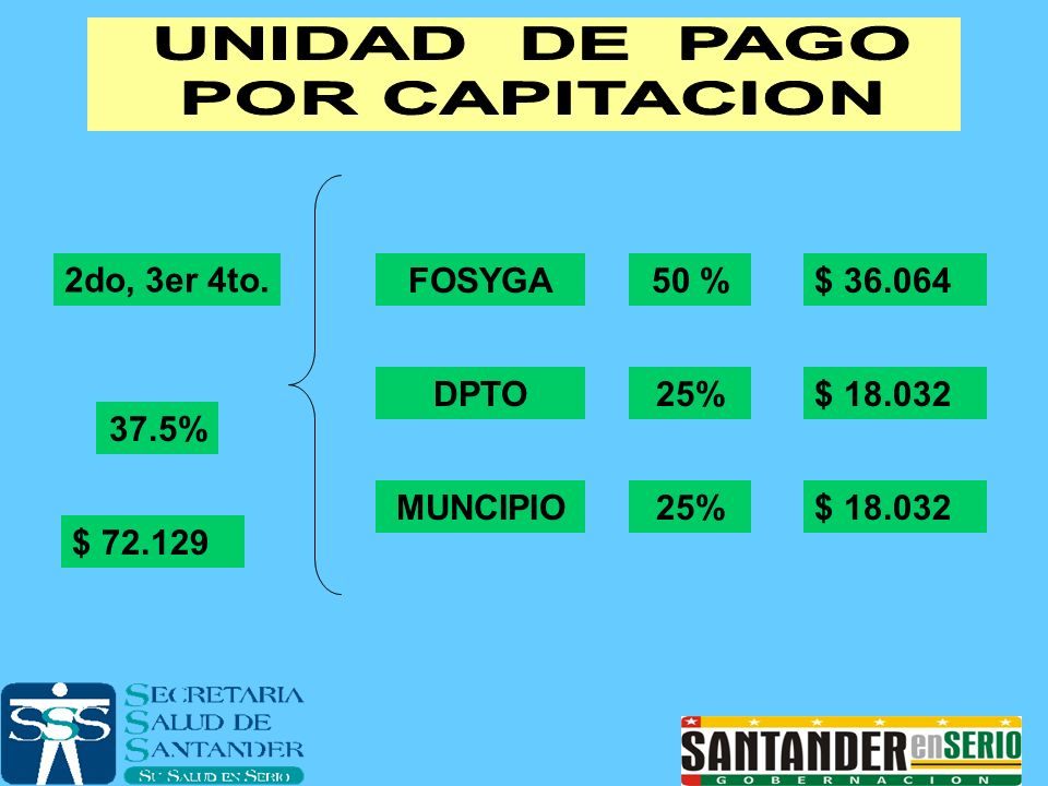 2do, 3er 4to. FOSYGA 50 % DPTO 25% 37.5% MUNCIPIO 25%