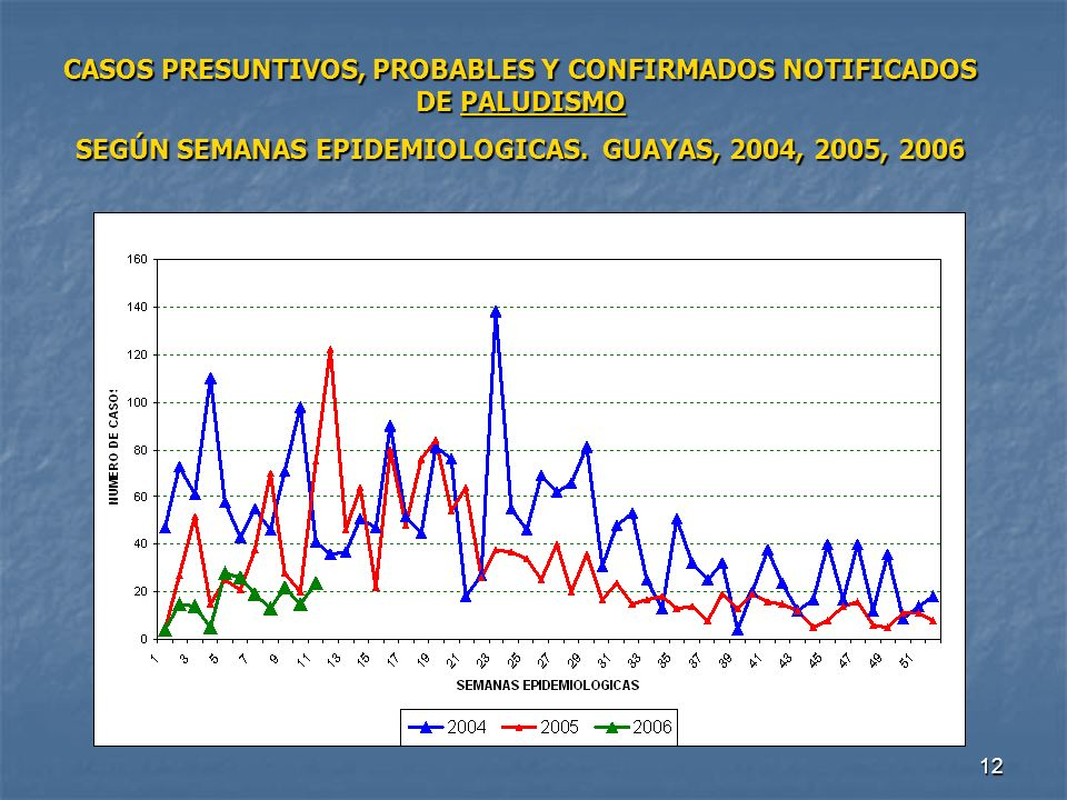 CASOS PRESUNTIVOS, PROBABLES Y CONFIRMADOS NOTIFICADOS DE PALUDISMO