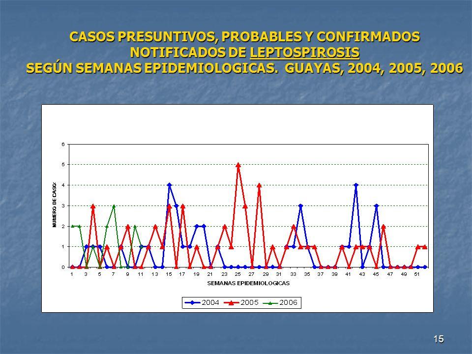 CASOS PRESUNTIVOS, PROBABLES Y CONFIRMADOS NOTIFICADOS DE LEPTOSPIROSIS SEGÚN SEMANAS EPIDEMIOLOGICAS.