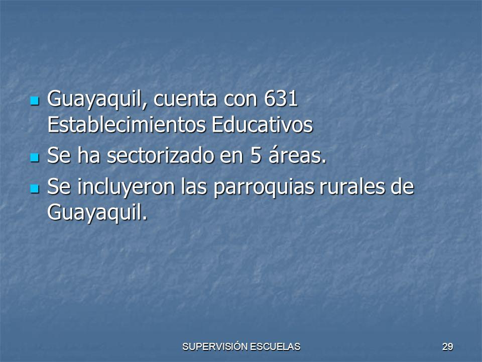 Guayaquil, cuenta con 631 Establecimientos Educativos
