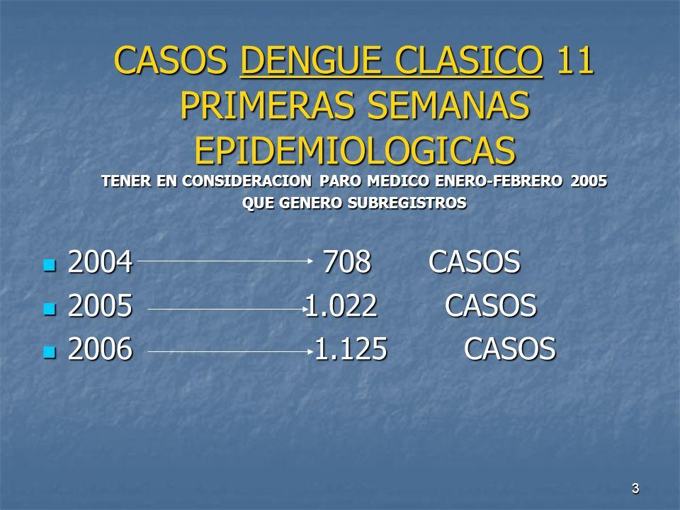 CASOS DENGUE CLASICO 11 PRIMERAS SEMANAS EPIDEMIOLOGICAS TENER EN CONSIDERACION PARO MEDICO ENERO-FEBRERO 2005 QUE GENERO SUBREGISTROS