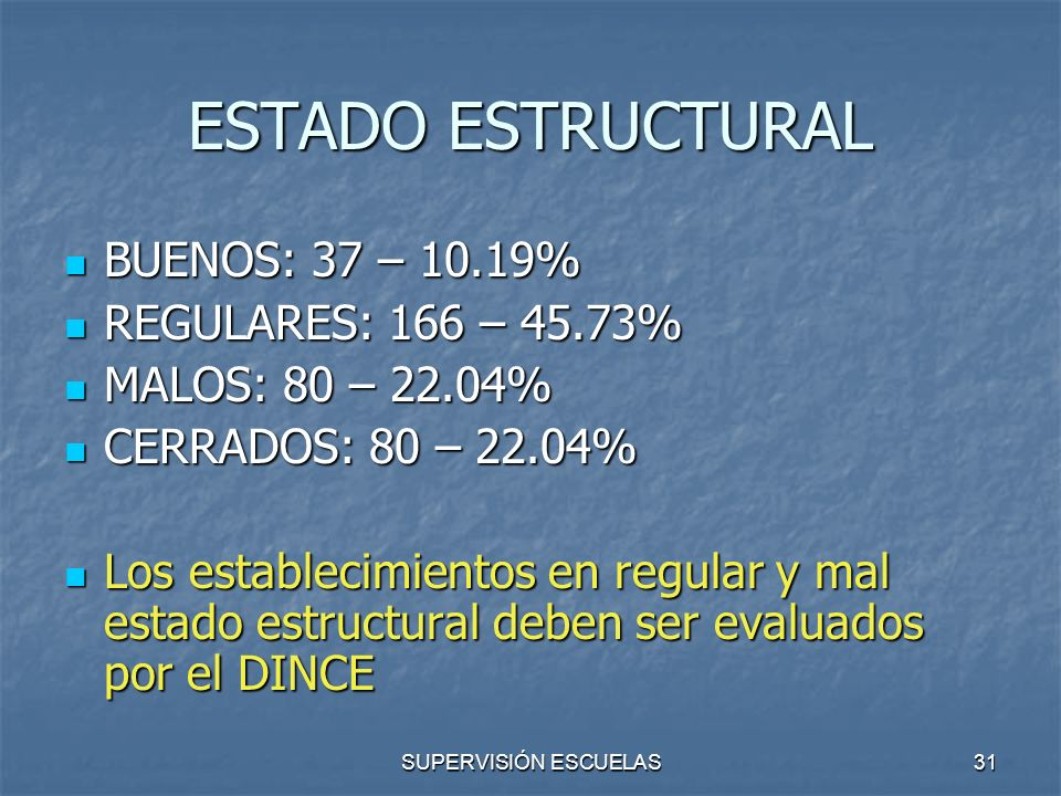 ESTADO ESTRUCTURAL BUENOS: 37 – 10.19% REGULARES: 166 – 45.73%