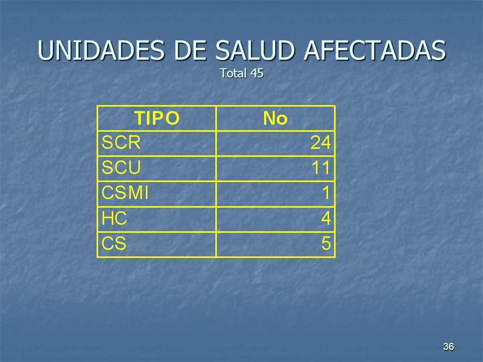UNIDADES DE SALUD AFECTADAS Total 45