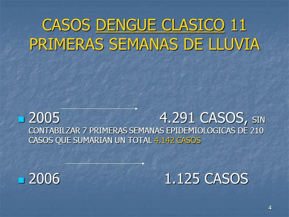 CASOS DENGUE CLASICO 11 PRIMERAS SEMANAS DE LLUVIA