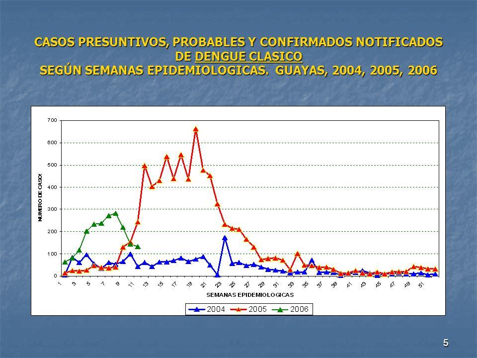 CASOS PRESUNTIVOS, PROBABLES Y CONFIRMADOS NOTIFICADOS DE DENGUE CLASICO SEGÚN SEMANAS EPIDEMIOLOGICAS.