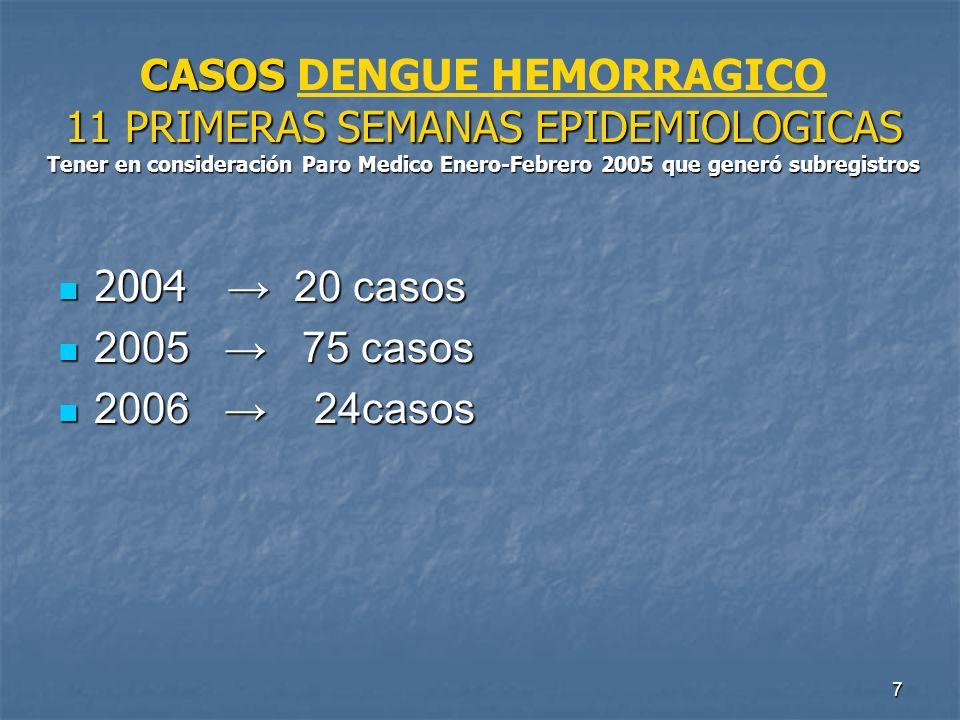 CASOS DENGUE HEMORRAGICO 11 PRIMERAS SEMANAS EPIDEMIOLOGICAS Tener en consideración Paro Medico Enero-Febrero 2005 que generó subregistros