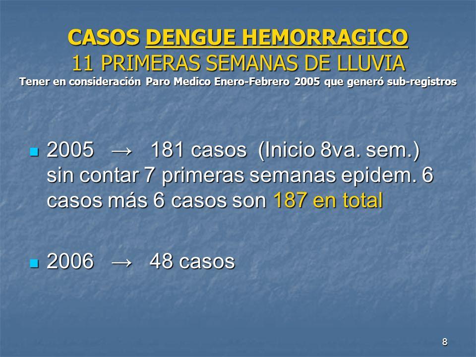 CASOS DENGUE HEMORRAGICO 11 PRIMERAS SEMANAS DE LLUVIA Tener en consideración Paro Medico Enero-Febrero 2005 que generó sub-registros