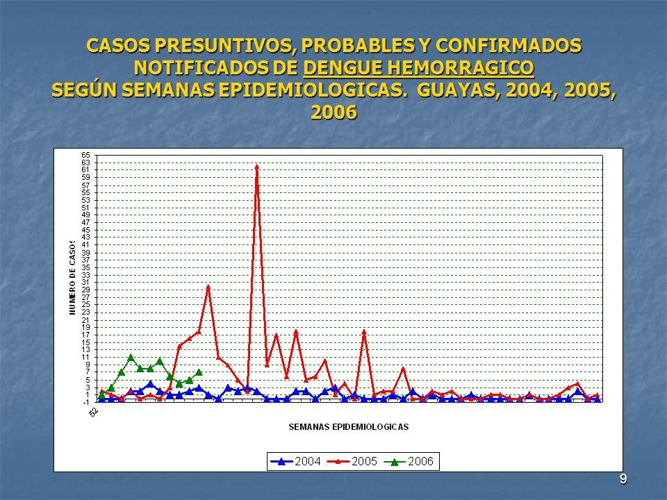CASOS PRESUNTIVOS, PROBABLES Y CONFIRMADOS NOTIFICADOS DE DENGUE HEMORRAGICO SEGÚN SEMANAS EPIDEMIOLOGICAS.