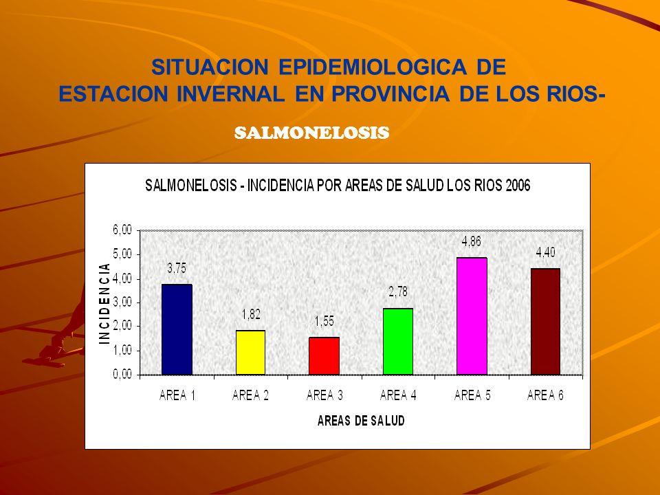 SITUACION EPIDEMIOLOGICA DE