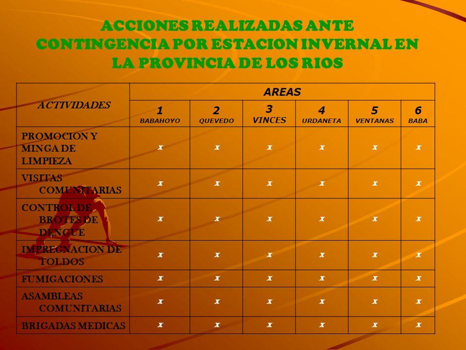 ACCIONES REALIZADAS ANTE CONTINGENCIA POR ESTACION INVERNAL EN LA PROVINCIA DE LOS RIOS