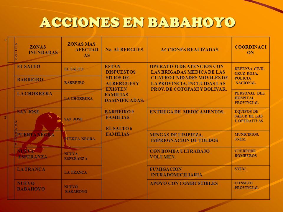 ACCIONES EN BABAHOYO ZONAS INUNDADAS ZONAS MAS AFECTADAS No. ALBERGUES