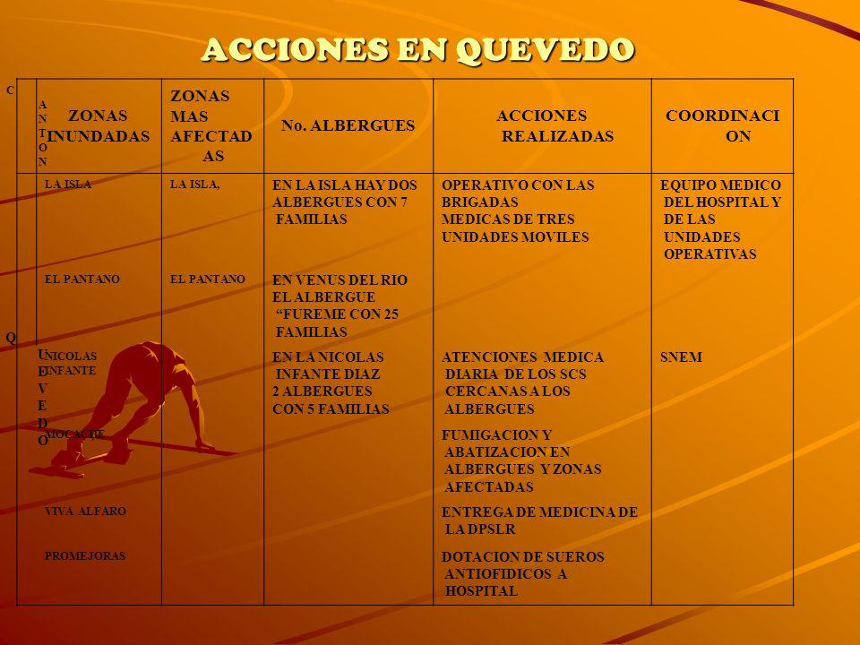 ACCIONES EN QUEVEDO ZONAS INUNDADAS MAS AFECTADAS No. ALBERGUES