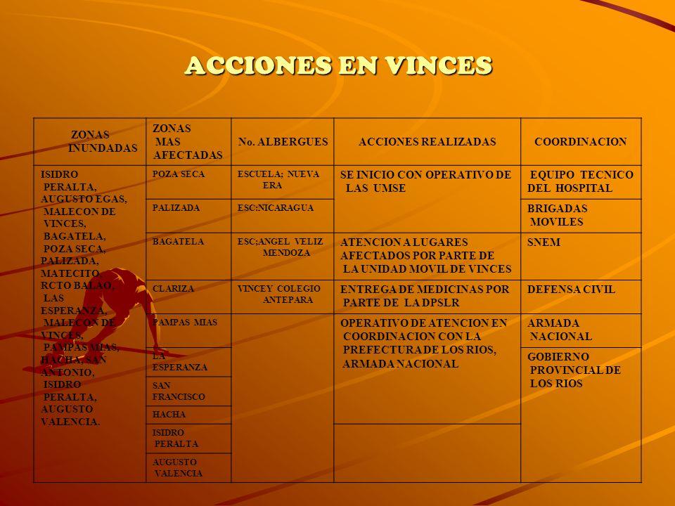 ACCIONES EN VINCES ZONAS INUNDADAS ZONAS MAS AFECTADAS No. ALBERGUES