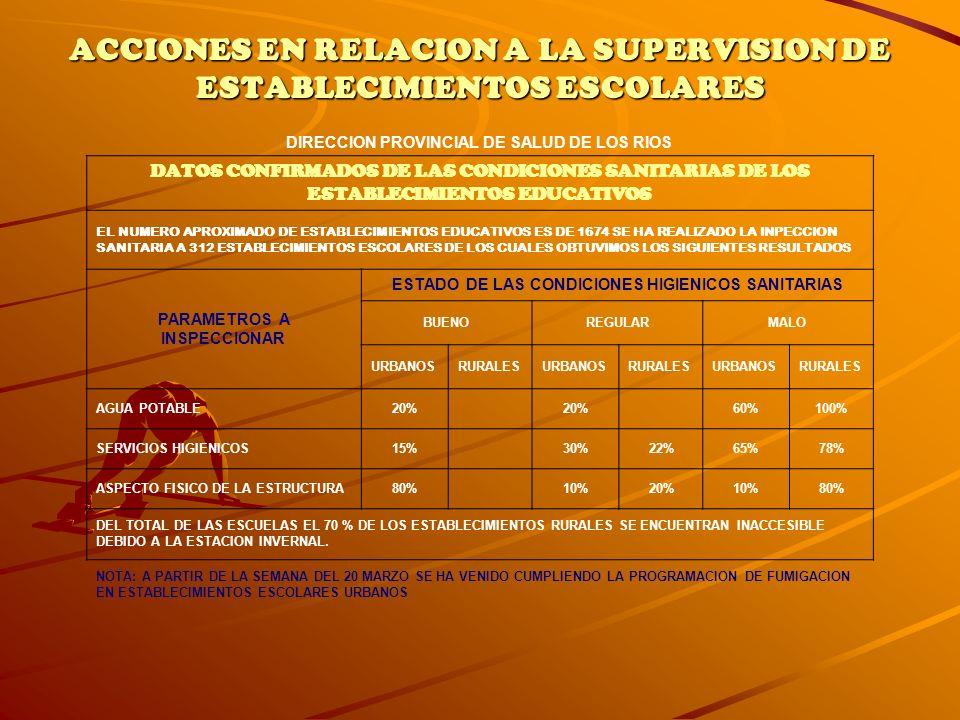ACCIONES EN RELACION A LA SUPERVISION DE ESTABLECIMIENTOS ESCOLARES