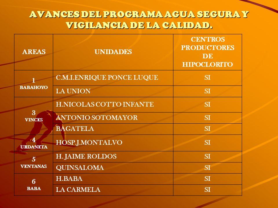 AVANCES DEL PROGRAMA AGUA SEGURA Y VIGILANCIA DE LA CALIDAD.
