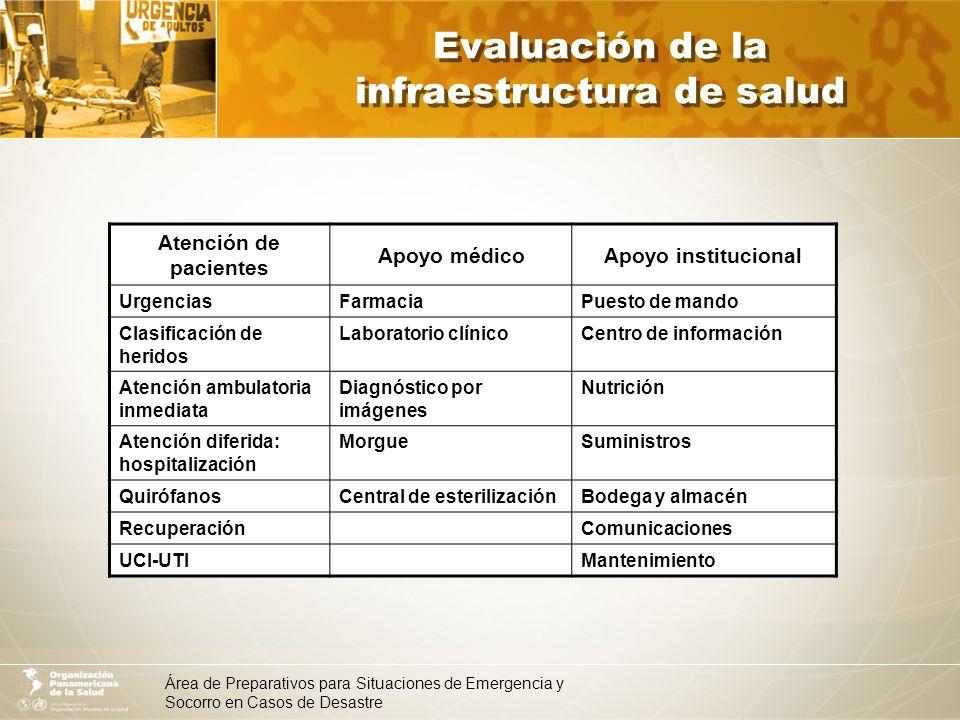 Evaluación de la infraestructura de salud