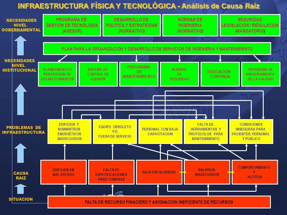 INFRAESTRUCTURA FÍSICA Y TECNOLÓGICA - Análisis de Causa Raíz
