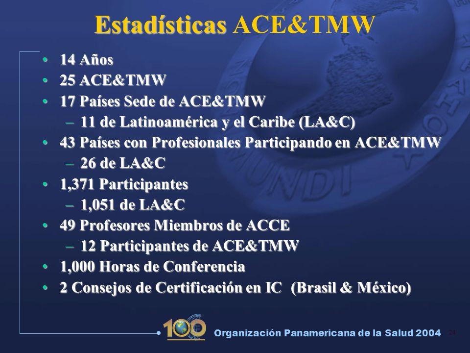 Estadísticas ACE&TMW 14 Años 25 ACE&TMW 17 Países Sede de ACE&TMW