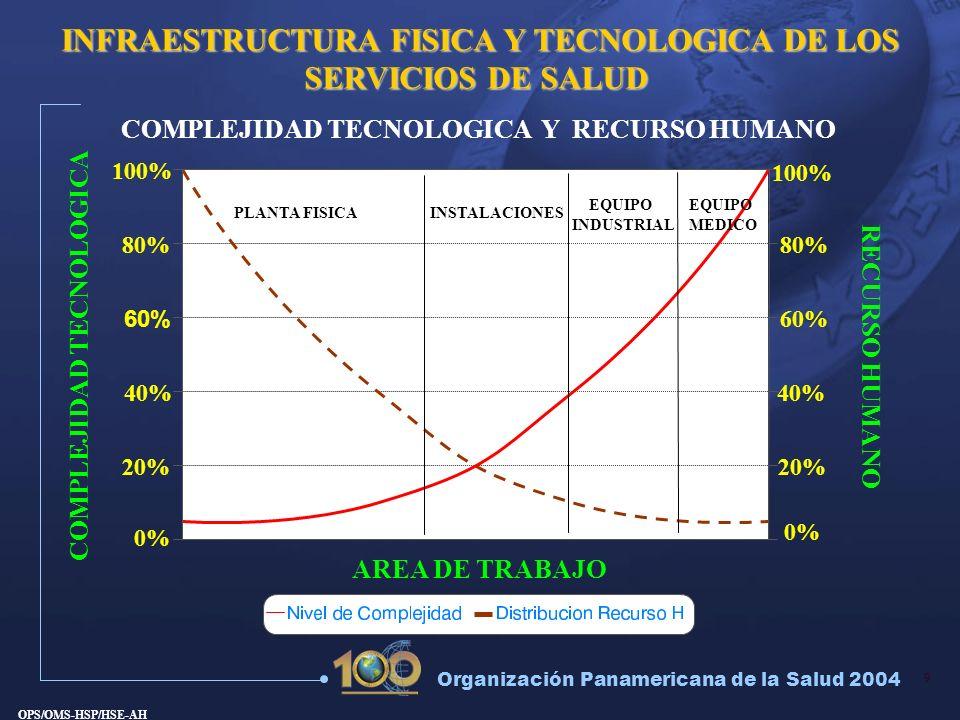 INFRAESTRUCTURA FISICA Y TECNOLOGICA DE LOS