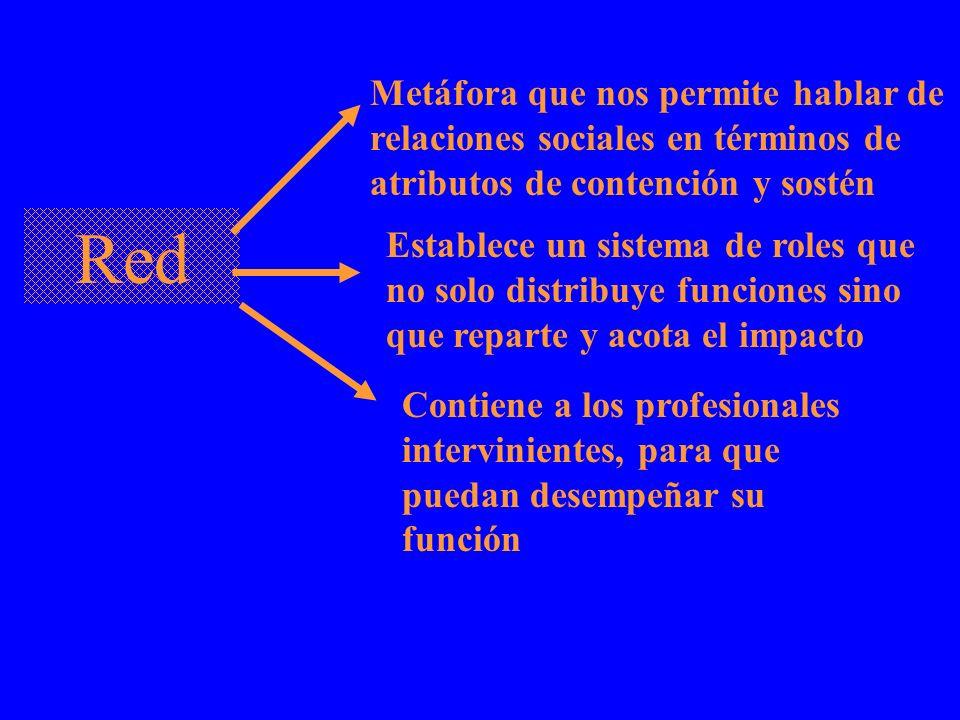 Metáfora que nos permite hablar de relaciones sociales en términos de atributos de contención y sostén