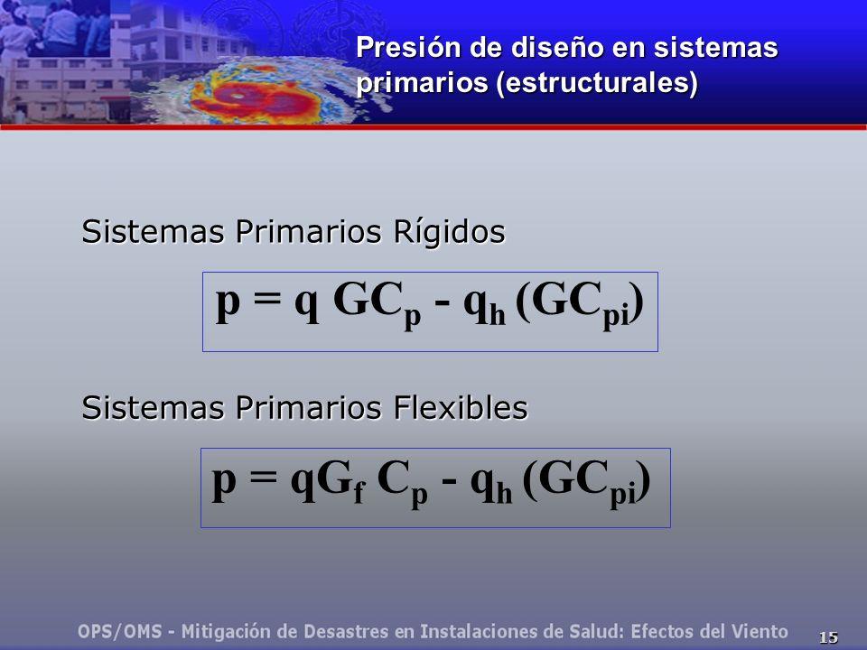 p = q GCp - qh (GCpi) p = qGf Cp - qh (GCpi)