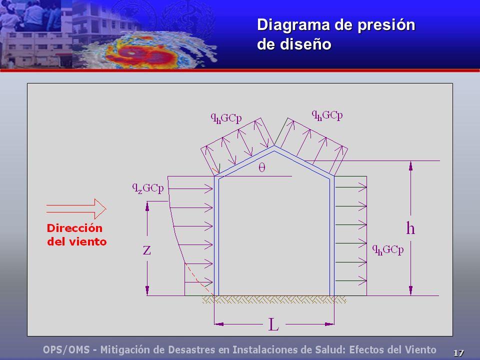 Diagrama de presión de diseño