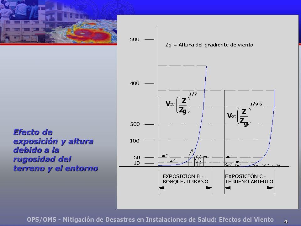 Efecto de exposición y altura debido a la rugosidad del terreno y el entorno