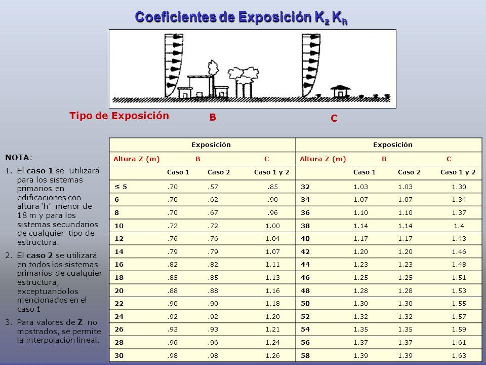 Coeficientes de Exposición Kz Kh